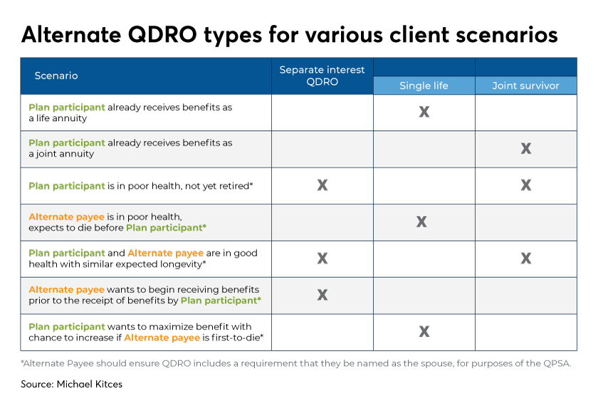 Alternate QDRO types for various client scenarios-Kitces-Levine-Financial Planning