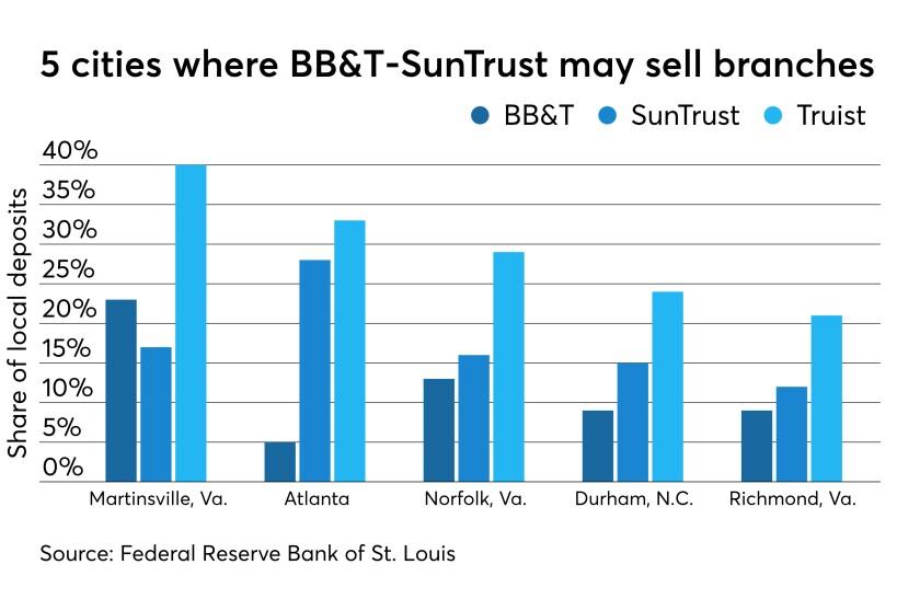 BB&T-SunTrust deposit share in five cities