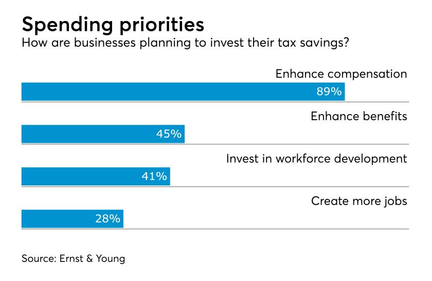 Tax cut corporate spending priorities