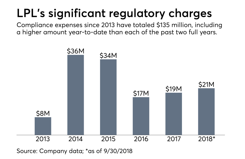 LPL regulatory expenses