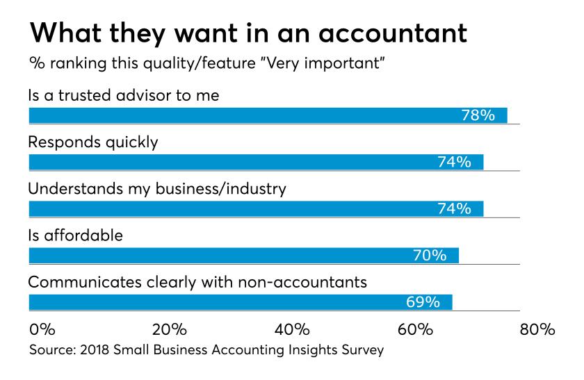 SMB Survey 2018 - Accounting capabilities