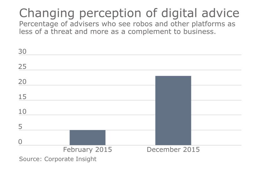adviser-sentiment-digital-corporate-insight