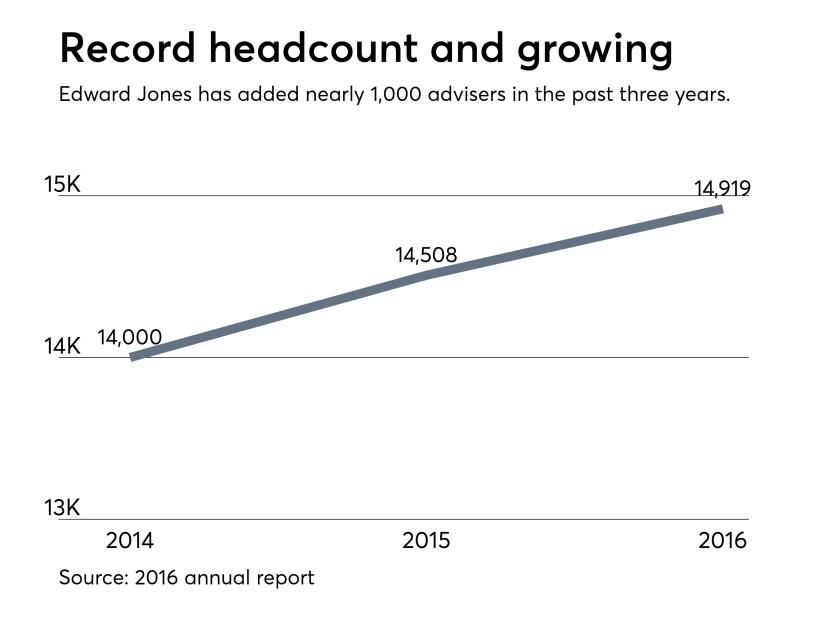 Edward Jones headcount