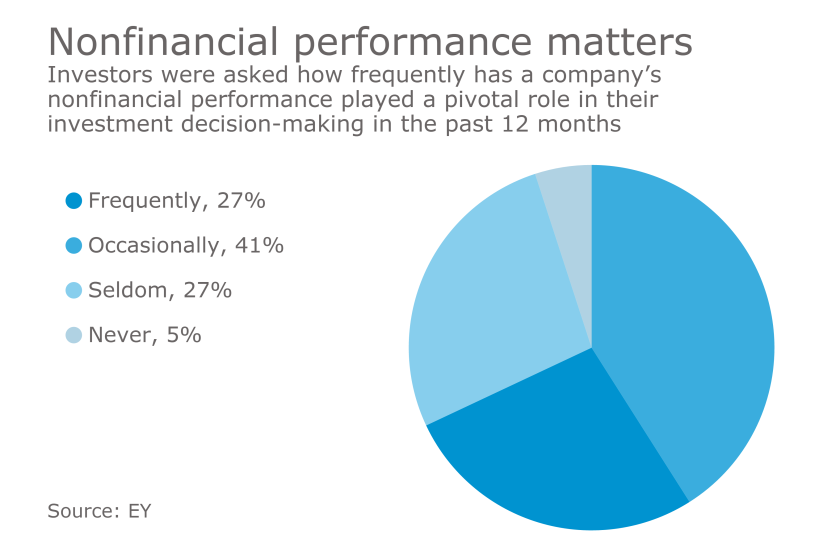 Nonfinancial performance as a factor in investment decisions