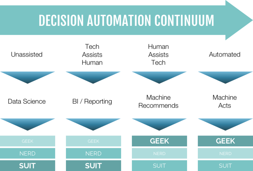 chart decision automation.png