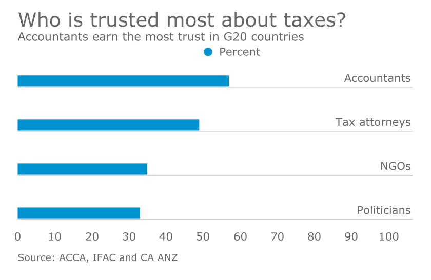 Survey from ACCA, IFAC and CA ANZ of G20 residents about tax opinions