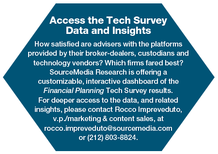 TechSurvey_Access.png