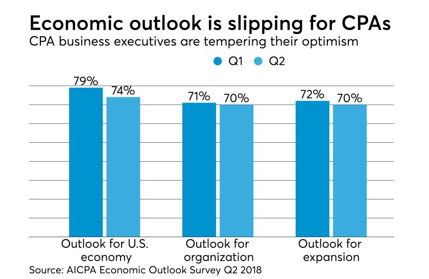 AICPA Economic Outlook Survey