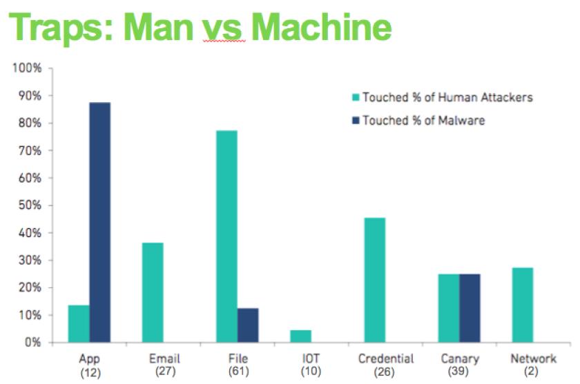 traps man vs machine chart.png