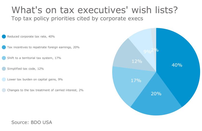 Top tax priorities of corporate tax executives