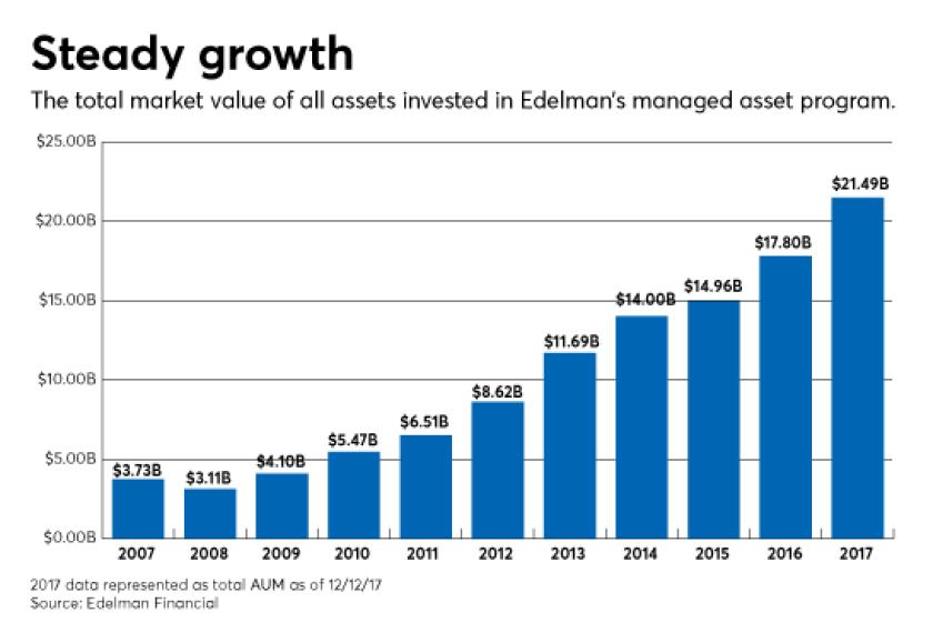 Edelman Financial growth
