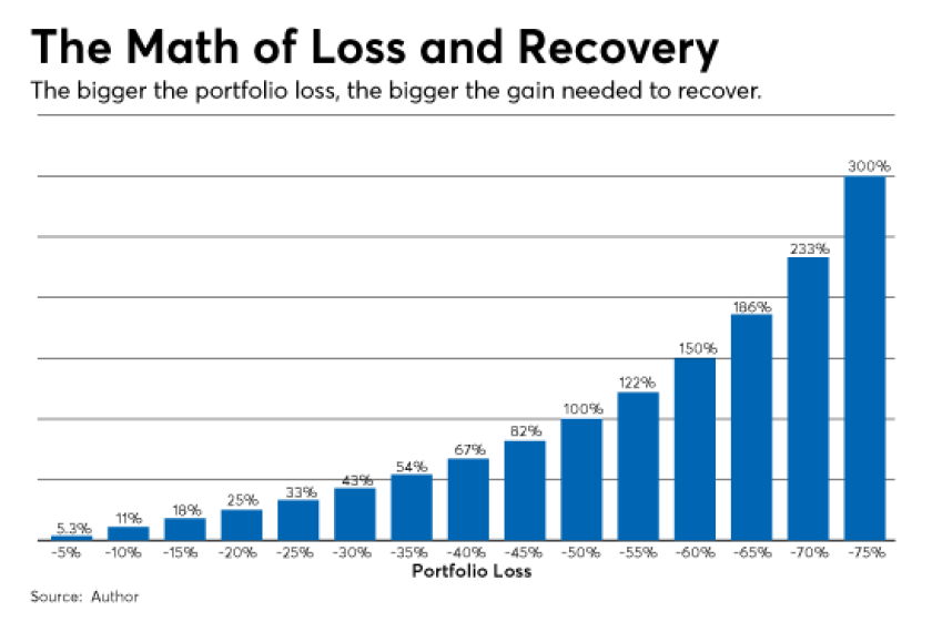 Math of loss and recovery-israelsen