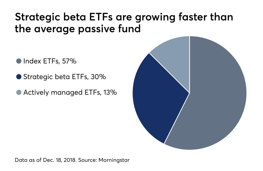 etf-strategic-beta-1-7-19