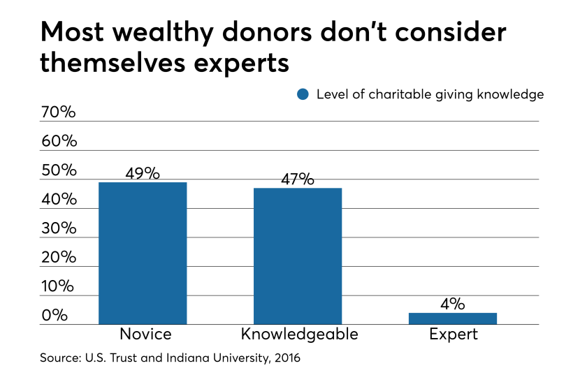 Wealthy Donors.png