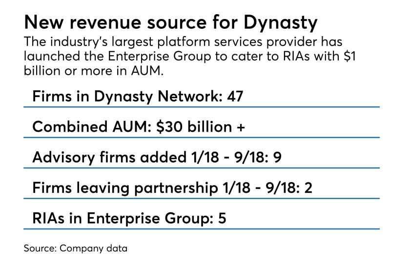 Dynasty chart for Enterprise Group