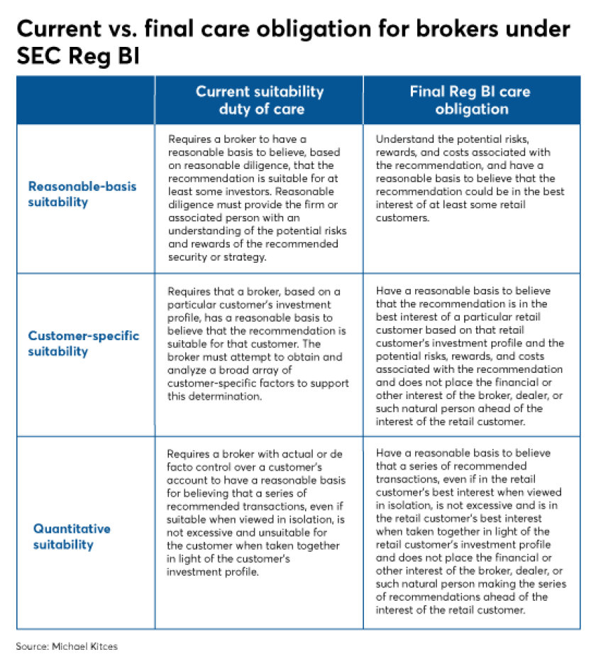 Kitces regulation bi SEC IAG