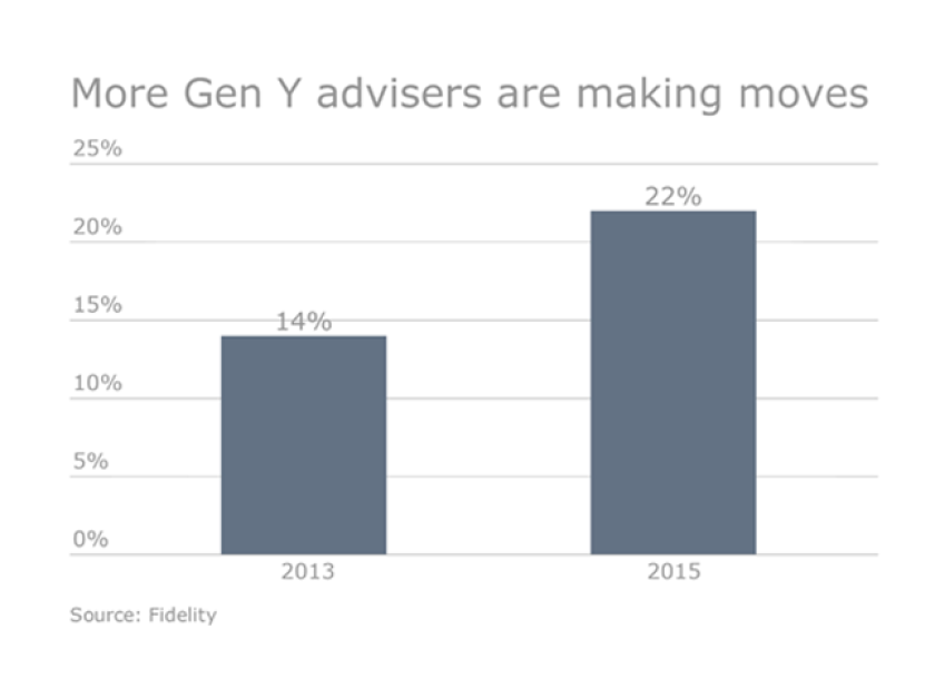 Switching firms for advisers gets easier and more lucrative - gen y