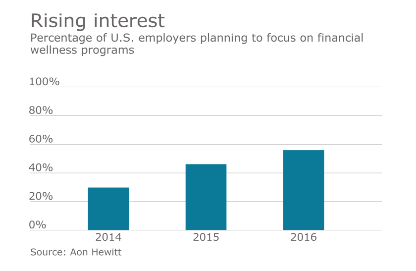 financial wellness chart - employer
