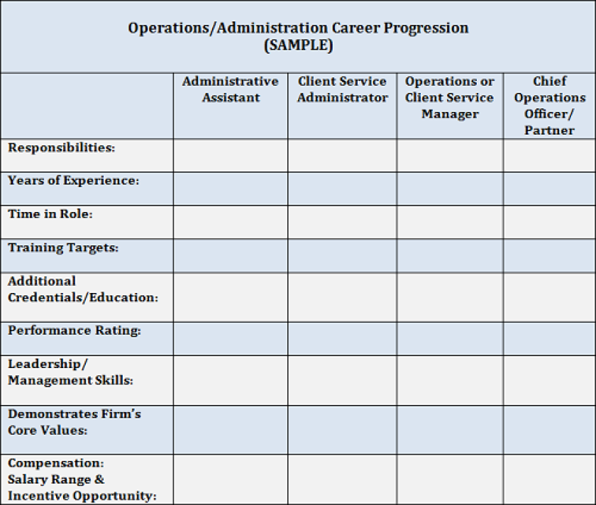 Operations administration career progression Cruz chart small version