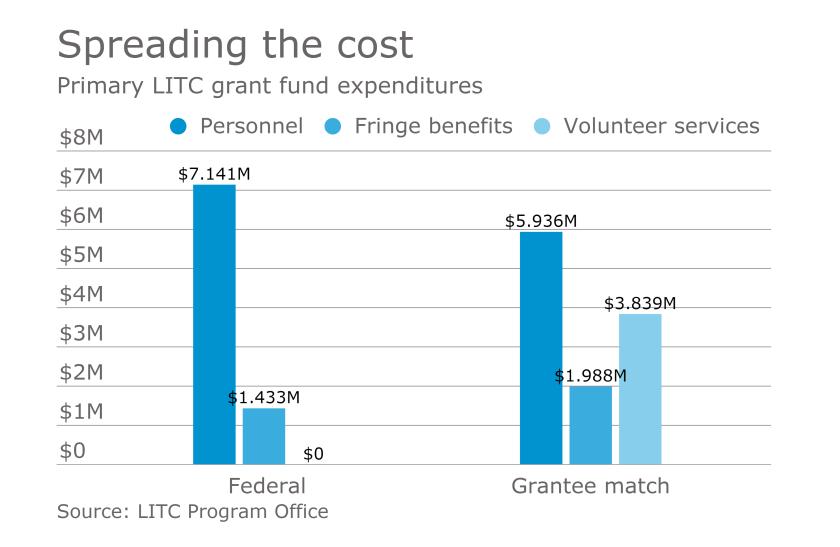 AT-030917-LITC grant expenses