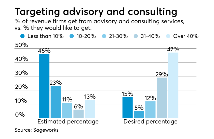 Advisory and consulting revenue for accountants