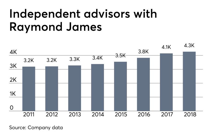 Independent advisors with Raymond James 2011-2018