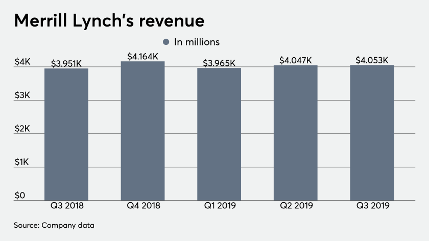 ows_10_16_2019 Merrill Lynch third quarter earnings revenue.png