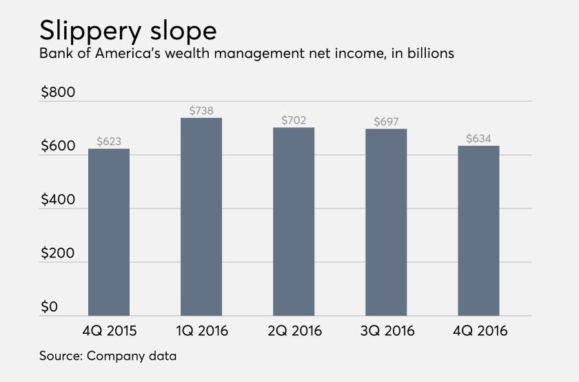 Bank of America Merrill Lynch wealth management profits 4Q 2016.jpg