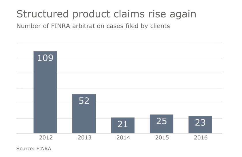 FINRA-Arbitration-Cases-Rise