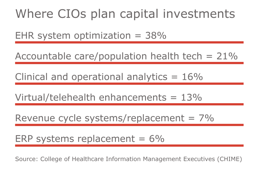 Where CIOs plan capital investments.png
