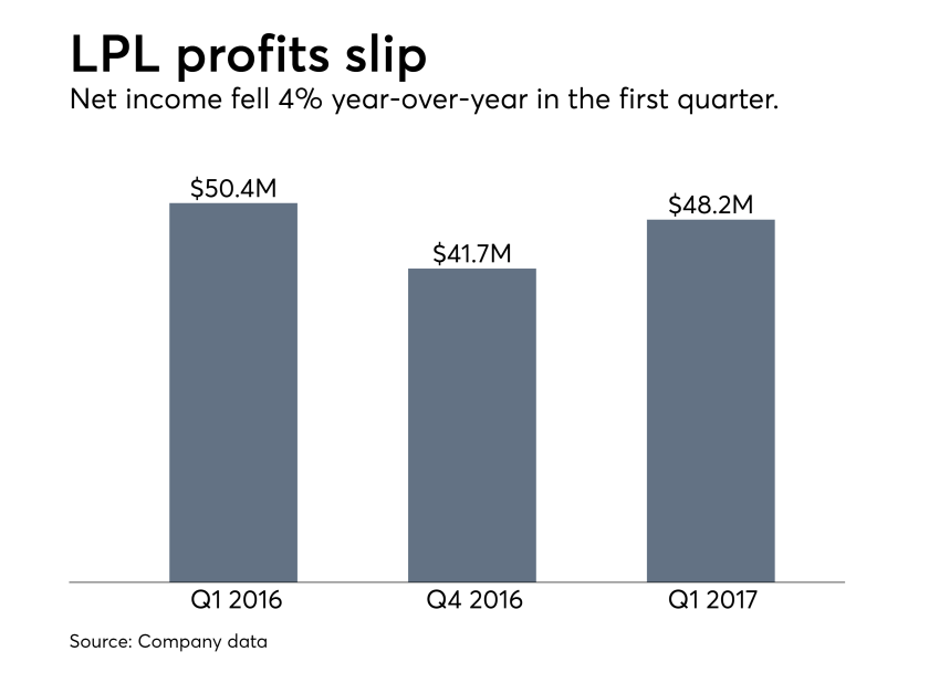 LPL earnings Q1 2017