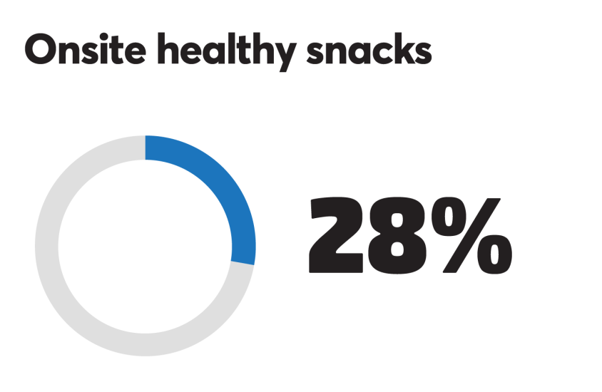 BTN_0918_Healthy snacks 28%.png