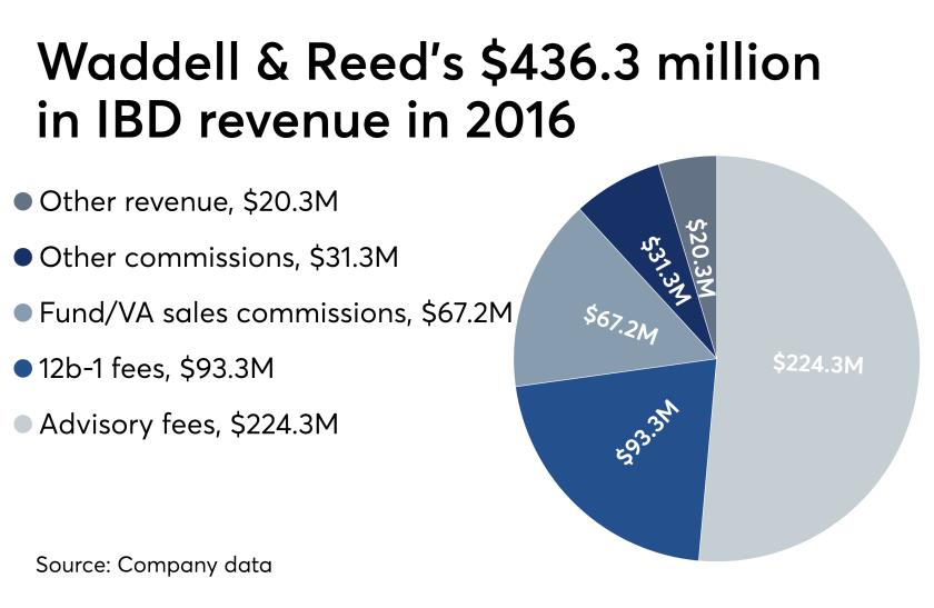 Waddell & Reed 2016 revenue from IBD