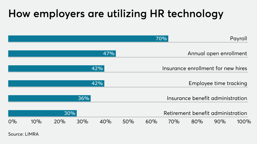 HR Technology Utilization.4point0.8.16.19.png