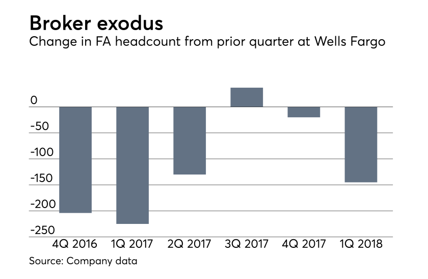Change in financial advisor headcount from prior quarter at Wells Fargo. Broker exodus.