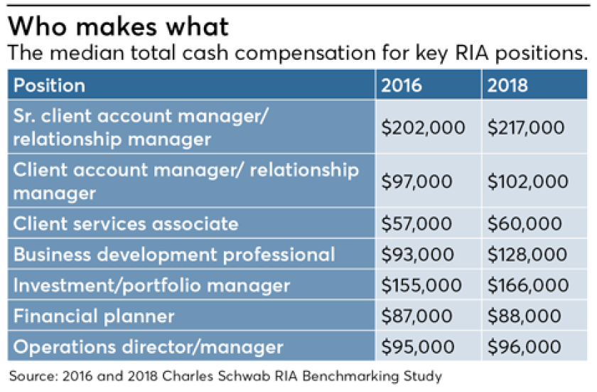 Who Makes What-Compensation-Advisor Pay-Schwab Benchmarking Study