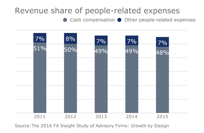 FP.11152016. Slide 3 RIA compensation revenue people-related expenses.png