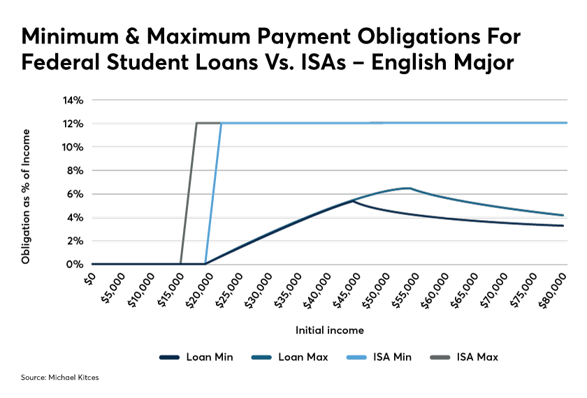 Kitces tuition income sharing student loans IAG