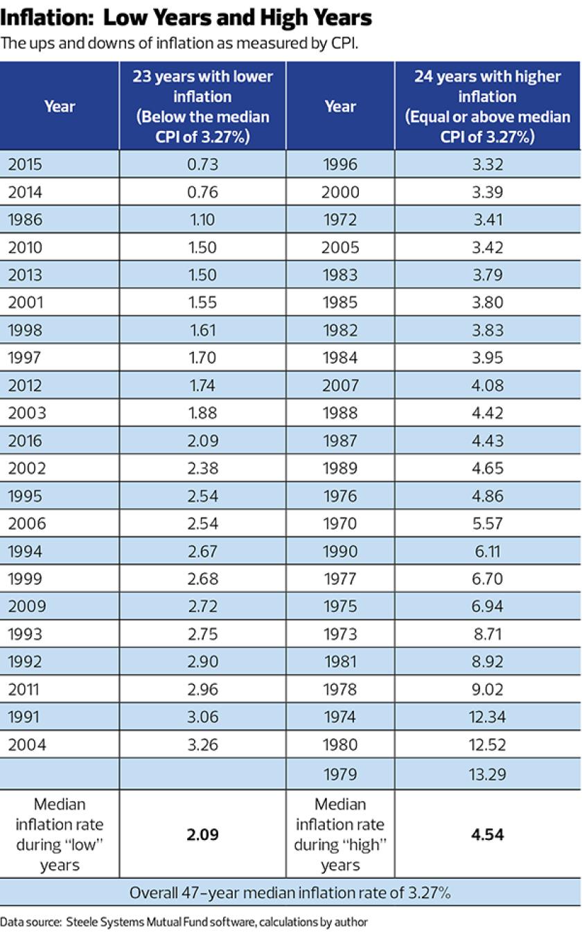 Israelsen-inflation-CPI