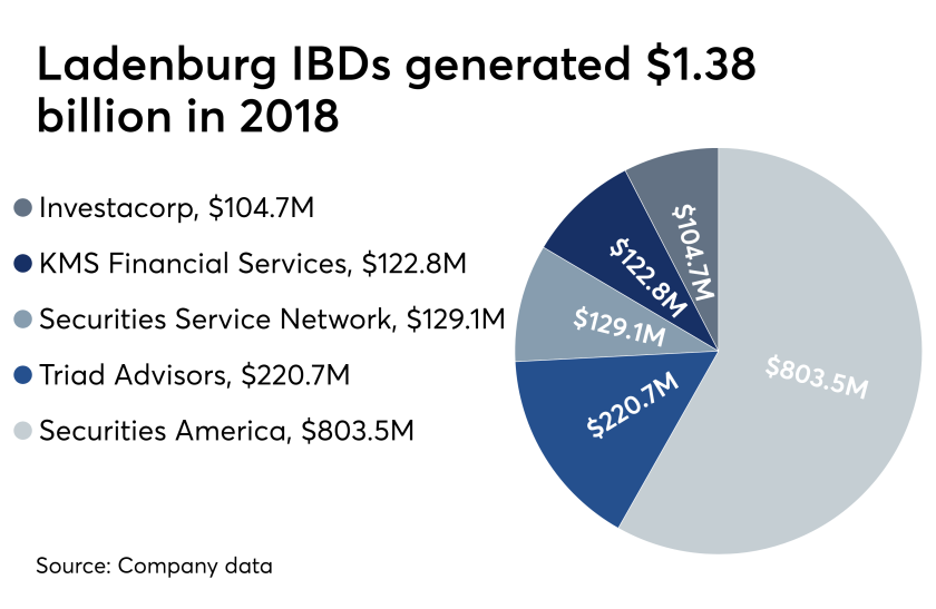 Ladenburg Thalmann 2018 revenue