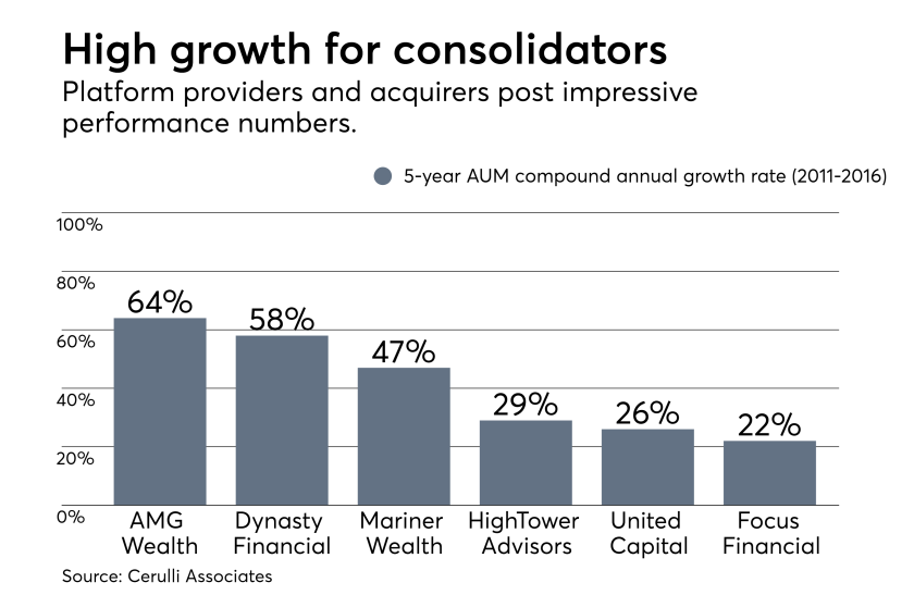 Consolidators 5-year CAGR - Cerulli  0118.png