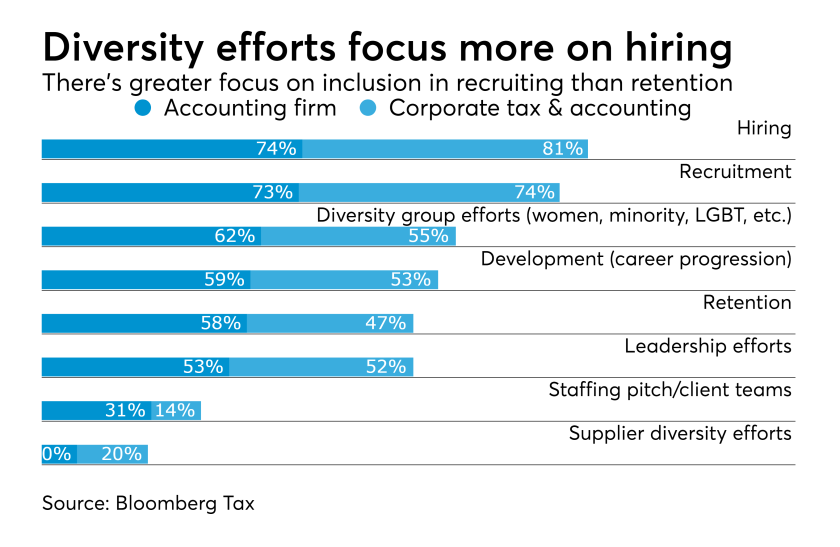 Diversity and inclusion in accounting and tax