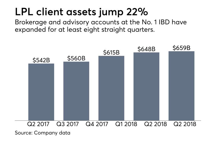 LPL client assets Q2 2018