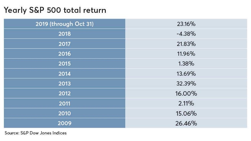 Yearly-S&P-500-total-return_Homepage (3)