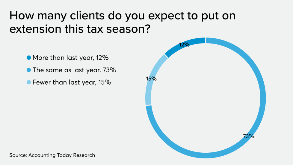 AT-123119-ADP-Expected Tax Extensions 2020 CHART.png