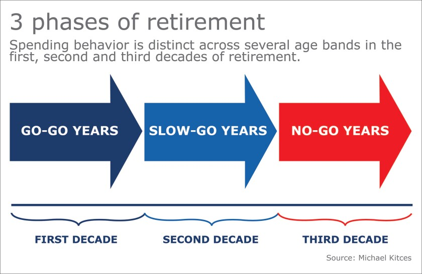 3 phases retirement kitces age banding