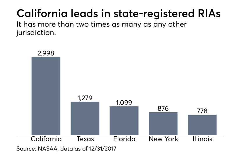 State-registered RIAs