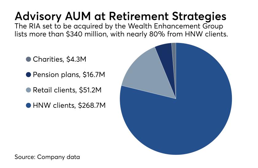 Retirement Strategies AUM