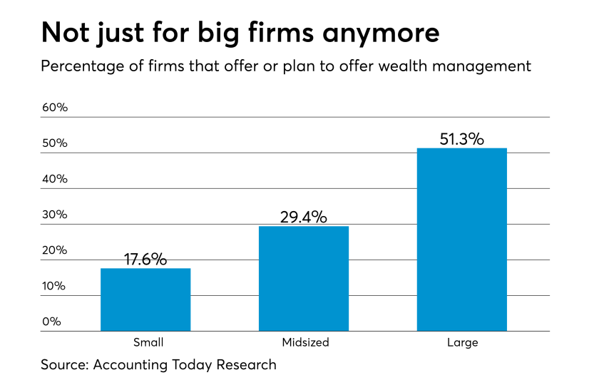 AT-050117-Firms offering wealth management