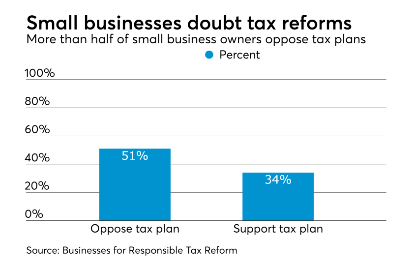 Small businesses oppose tax reform plan